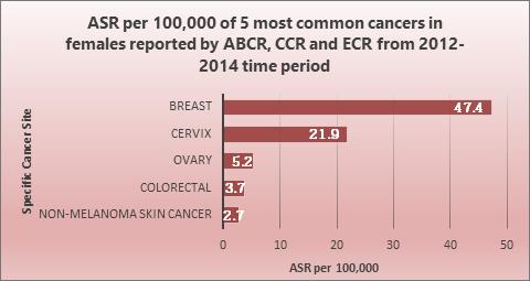 female_cancer_stat