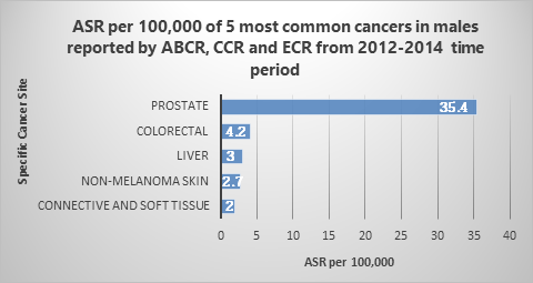 male_cancer_stat
